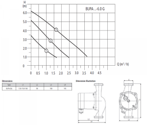 Циркулационна помпа HALM Bupa 25-6.0 N180