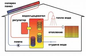 solar heat system 1